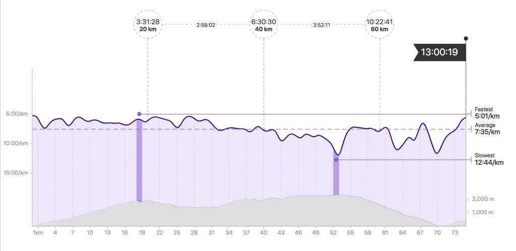 Transvulcania 2018 Pace Graph